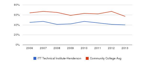 ITT Technical Institute-Henderson White&nbsp(2006-2013)