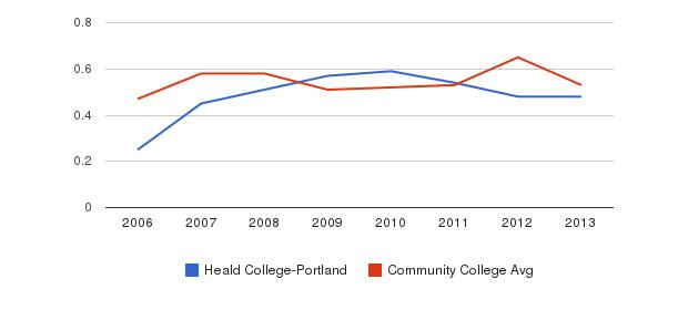 Heald College-Portland Diversity Score&nbsp(2006-2013)