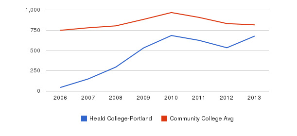 Heald College-Portland Full-Time Students&nbsp(2006-2013)