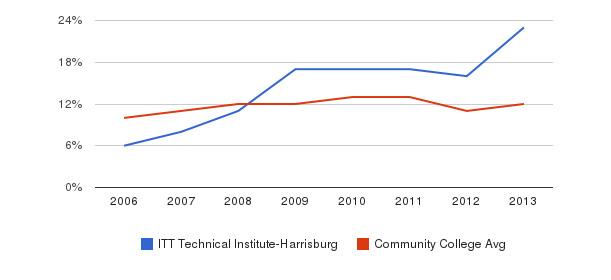 ITT Technical Institute-Harrisburg Black&nbsp(2006-2013)