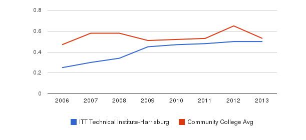 ITT Technical Institute-Harrisburg Diversity Score&nbsp(2006-2013)