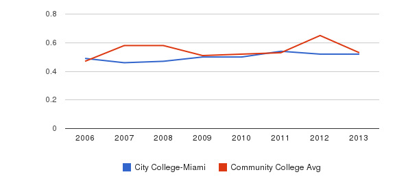 City College-Miami Diversity Score&nbsp(2006-2013)