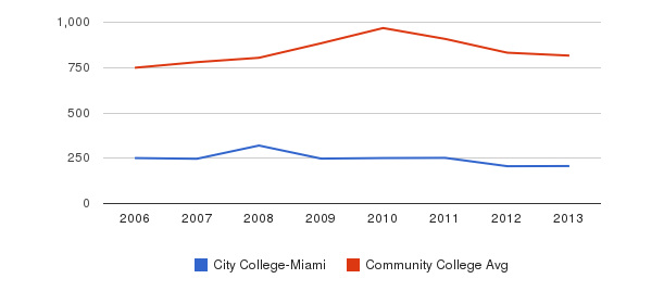 City College-Miami Full-Time Students&nbsp(2006-2013)