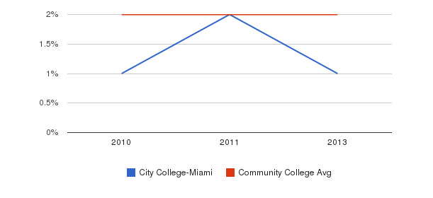 City College-Miami More&nbsp(2010-2013)