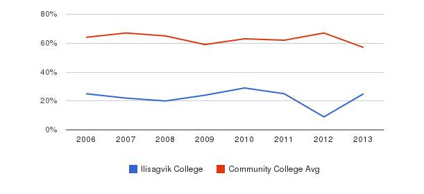 Ilisagvik College White&nbsp(2006-2013)