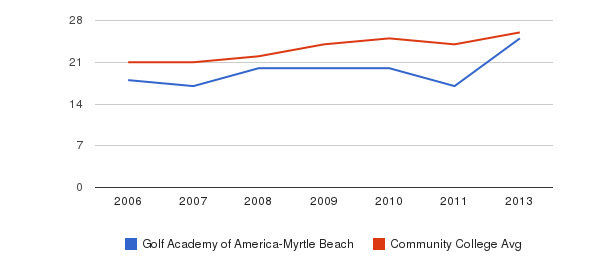 Golf Academy of America-Myrtle Beach student staff&nbsp(2006-2013)