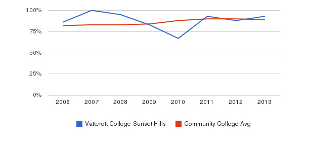 Vatterott College-Sunset Hills % Students Receiving Some Financial Aid&nbsp(2006-2013)