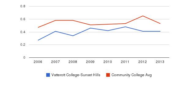 Vatterott College-Sunset Hills Diversity Score&nbsp(2006-2013)