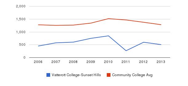 Vatterott College-Sunset Hills Total Enrollment&nbsp(2006-2013)
