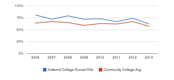 Vatterott College-Sunset Hills White&nbsp(2006-2013)