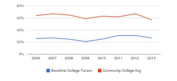 Brookline College-Tucson White&nbsp(2006-2013)