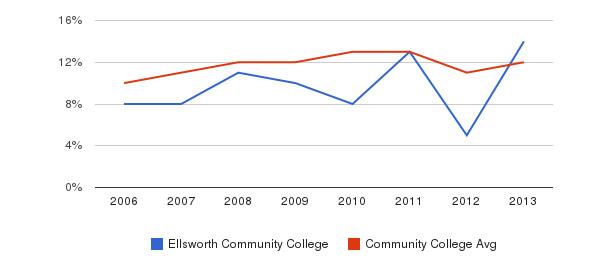 Ellsworth Community College Black&nbsp(2006-2013)