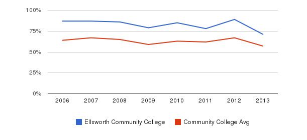 Ellsworth Community College White&nbsp(2006-2013)