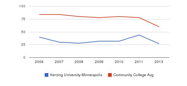 Herzing University-Minneapolis Total Faculty&nbsp(2006-2013)