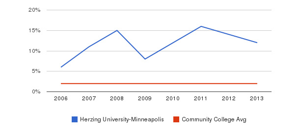 Herzing University-Minneapolis Asian&nbsp(2006-2013)