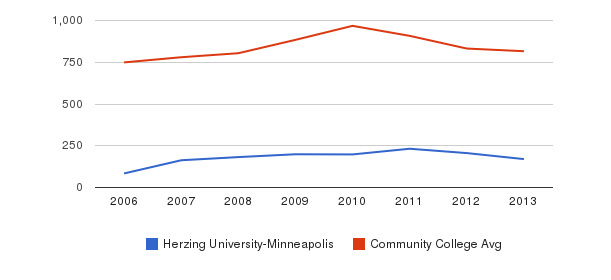 Herzing University-Minneapolis Full-Time Students&nbsp(2006-2013)