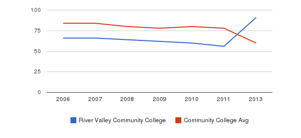 River Valley Community College Total Faculty&nbsp(2006-2013)