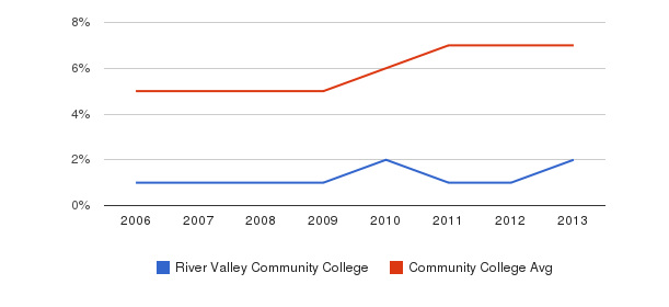 River Valley Community College Hispanic&nbsp(2006-2013)