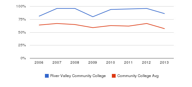 River Valley Community College White&nbsp(2006-2013)
