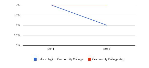 Lakes Region Community College Asian&nbsp(2011-2013)