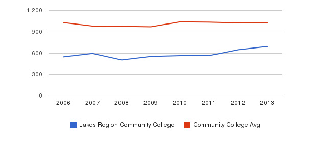 Lakes Region Community College Part-Time Students&nbsp(2006-2013)