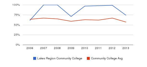 Lakes Region Community College White&nbsp(2006-2013)