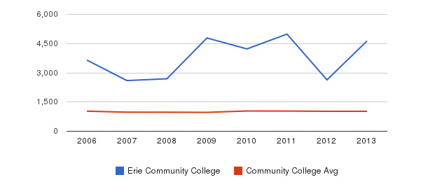 Erie Community College Part-Time Students&nbsp(2006-2013)