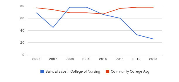 Saint Elizabeth College of Nursing Percent Admitted&nbsp(2006-2013)