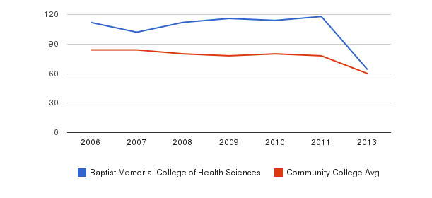 Baptist Memorial College of Health Sciences Total Faculty&nbsp(2006-2013)