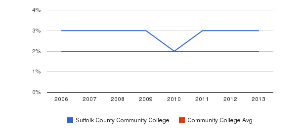 Suffolk County Community College Asian&nbsp(2006-2013)