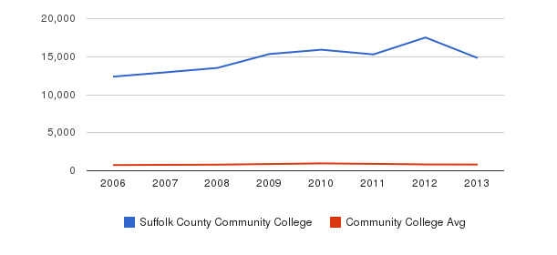 Suffolk County Community College Full-Time Students&nbsp(2006-2013)