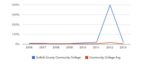 Suffolk County Community College Unknown&nbsp(2006-2013)