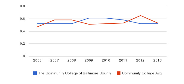 The Community College of Baltimore County Diversity Score&nbsp(2006-2013)