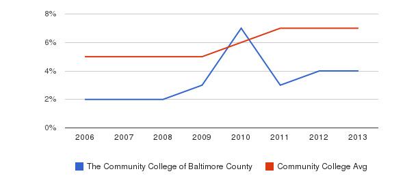 The Community College of Baltimore County Hispanic&nbsp(2006-2013)