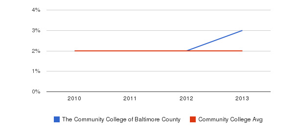 The Community College of Baltimore County More&nbsp(2010-2013)