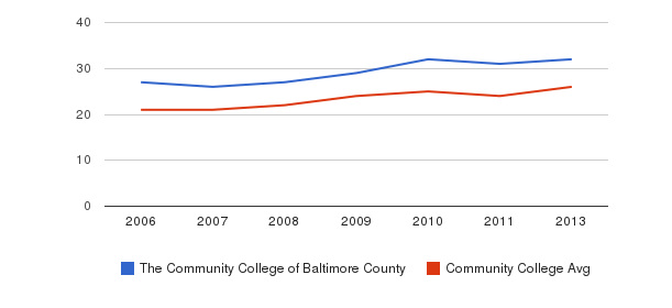 The Community College of Baltimore County student staff&nbsp(2006-2013)