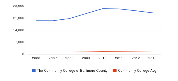 The Community College of Baltimore County Total Enrollment&nbsp(2006-2013)