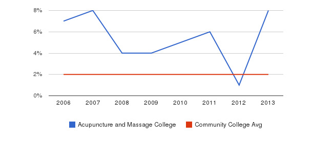 Acupuncture and Massage College Asian&nbsp(2006-2013)