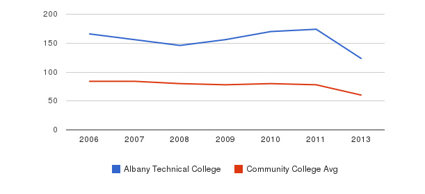 Albany Technical College Total Faculty&nbsp(2006-2013)
