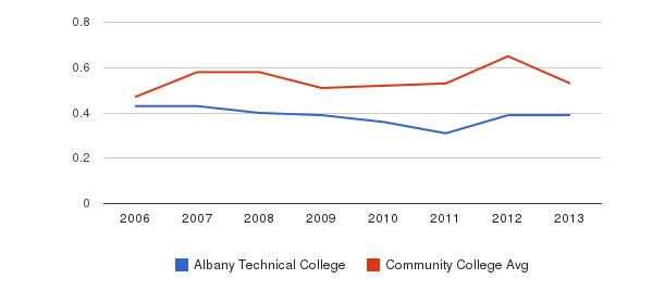 Albany Technical College Diversity Score&nbsp(2006-2013)