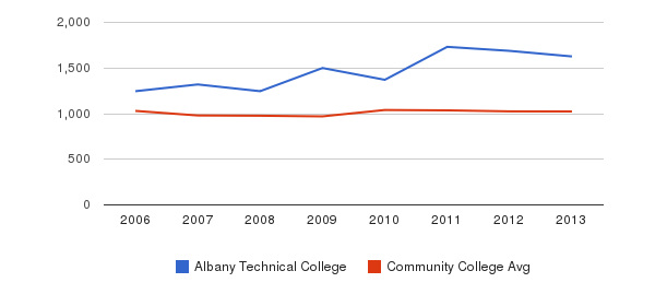 Albany Technical College Part-Time Students&nbsp(2006-2013)