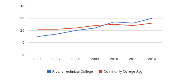 Albany Technical College student staff&nbsp(2006-2013)