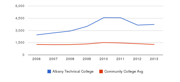 Albany Technical College Total Enrollment&nbsp(2006-2013)