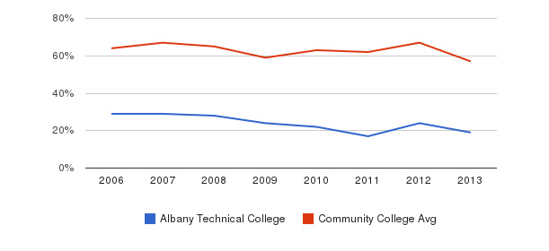 Albany Technical College White&nbsp(2006-2013)