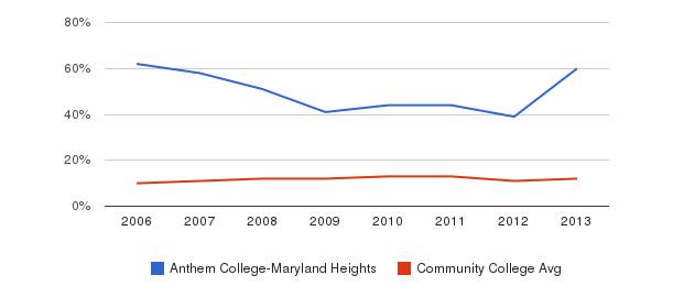 Anthem College-Maryland Heights Black&nbsp(2006-2013)
