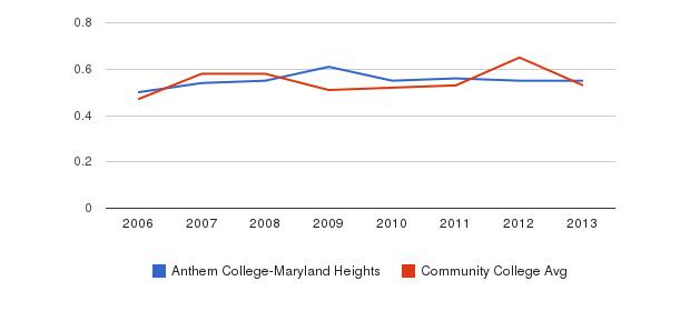 Anthem College-Maryland Heights Diversity Score&nbsp(2006-2013)