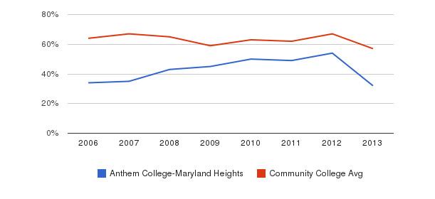 Anthem College-Maryland Heights White&nbsp(2006-2013)