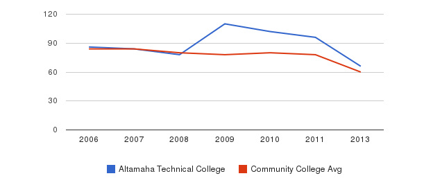 Altamaha Technical College Total Faculty&nbsp(2006-2013)