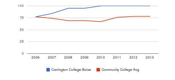 Carrington College-Boise Percent Admitted&nbsp(2006-2013)
