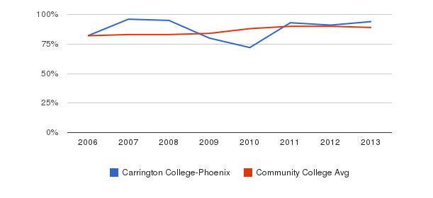 Carrington College-Phoenix % Students Receiving Some Financial Aid&nbsp(2006-2013)